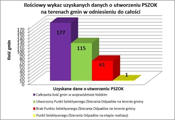 Rys. 2. Ilościowy wykaz uzyskanych danych o utworzeniu PSZOK na terenach gmin w odniesieniu do całkowitej ilości gmin w woj. łódzkim (źródło własne)
