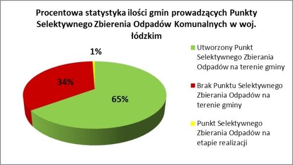 Rys. 3. Procentowa statystyka ilości gmin prowadzących PSZOK w woj. łódzkim (źródło własne)