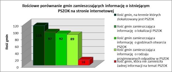 Rys. 4. Ilościowe porównanie gmin zamieszczających informację o istniejącym PSZOK-u na stronie internetowej (źródło własne)