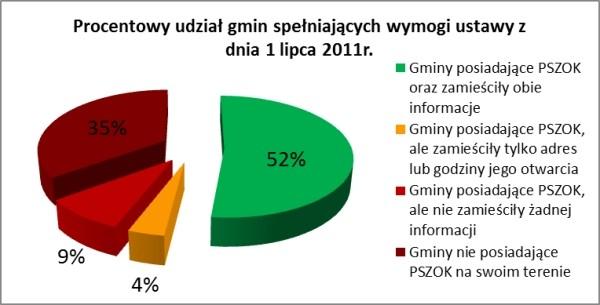 Rys. 5. Procentowy udział gmin spełniających wymogi Ustawy z 1 lipca 2011 r. o zmianie ustawy o utrzymaniu czystości i porządku w gminach (źródło własne)