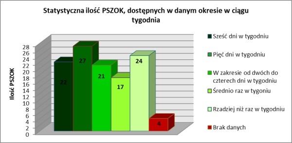Rys. 6. Statystyczna ilość PSZOK-ów dostępnych w danym okresie w ciągu tygodnia (źródło własne)