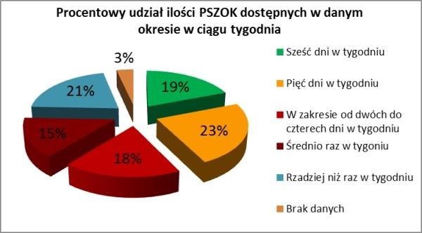 Rys. 7. Procentowy udział ilości PSZOK dostępnych w danym okresie w ciągu tygodnia (źródło własne)