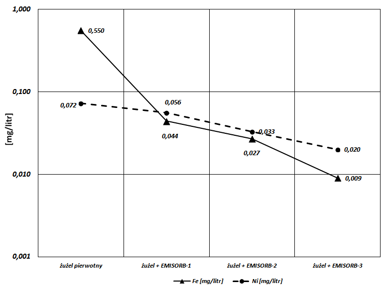 Zmniejszenie wymywalności żelaza i niklu, po zastosowaniu preparatu EMISORB