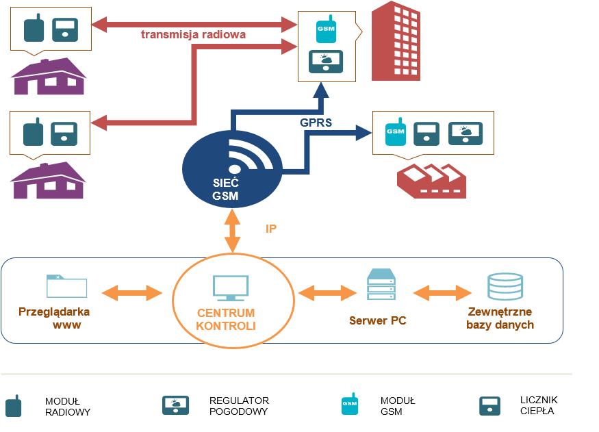 Rys. 1. Poglądowy schemat technologiczny obiegu informacji w inteligentnej sieci ciepłowniczej Poznania