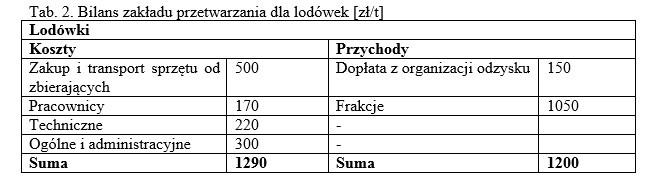 tab 2