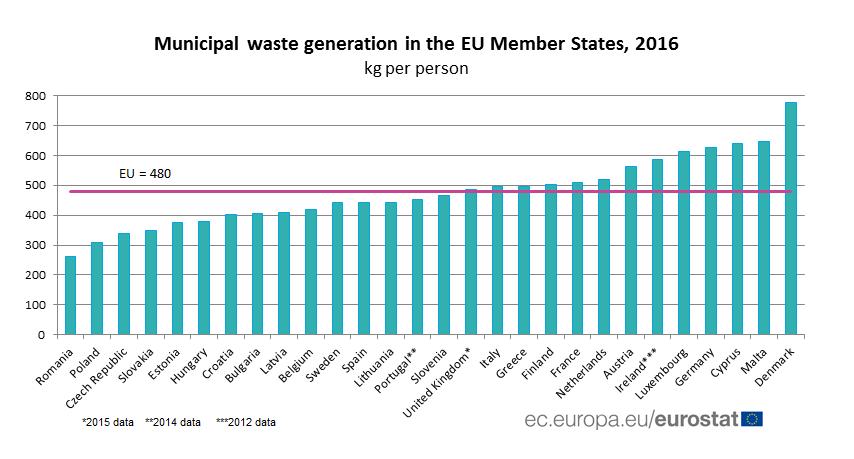 Ilość odpadów wytwarzanych w UE w 2016 r.