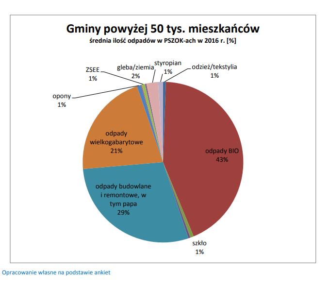 PSZOK-i w Polsce - statystyki