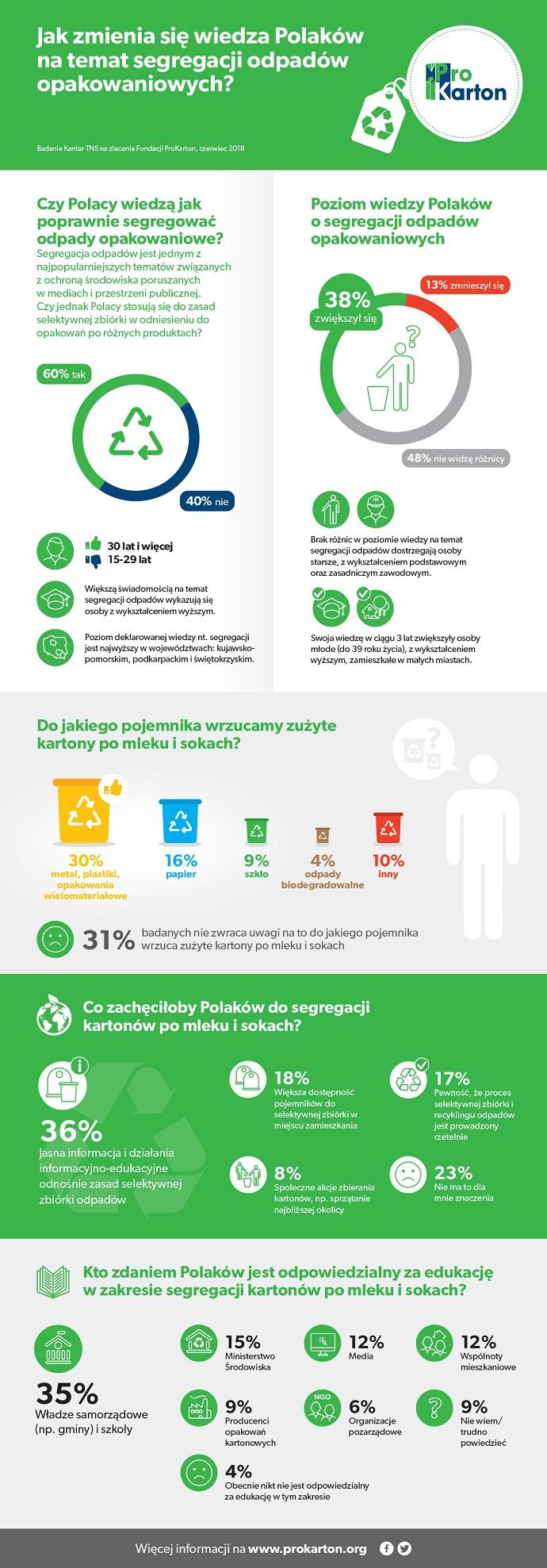 Segregacja odpadów wielomateriałowych i kartonów po napojach 2018 - infografika